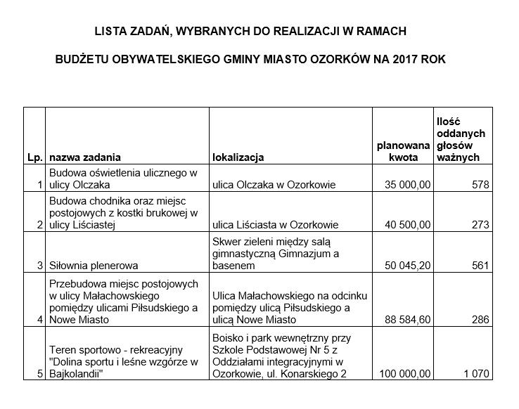 budzet2017